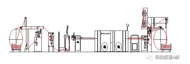 最详细的印染厂定型机知识,你值得拥有!