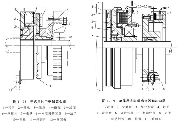 剑杆织机的主传动-电磁离合器及制动器