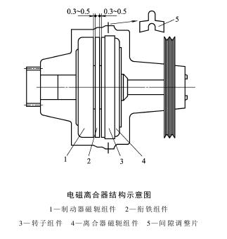 电磁离合器胀套和联轴器