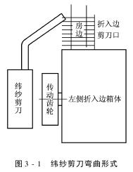 折入边装置的作用和应具备的条件