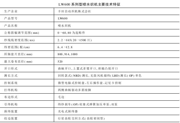LW型系列喷水织机