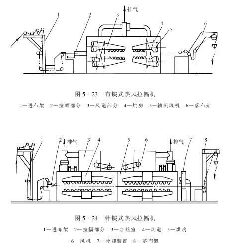 热风烘燥机——布针铗式热风烘燥机