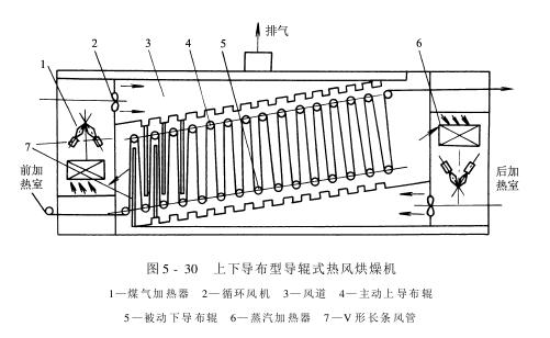 热风烘燥机——导辊式热风烘燥机