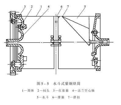 烘筒烘燥机——组成及各部分的作用