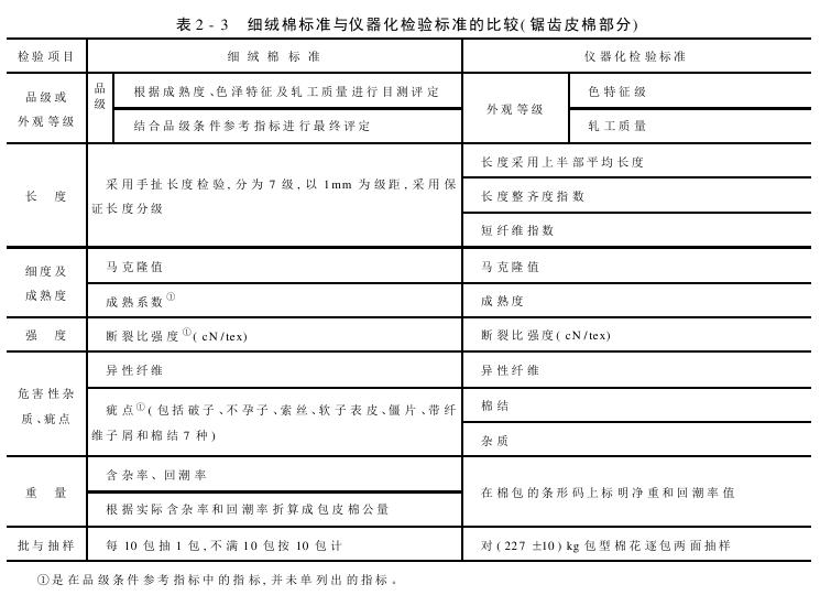 先行棉花标准介绍 仪器化检验标准的内容