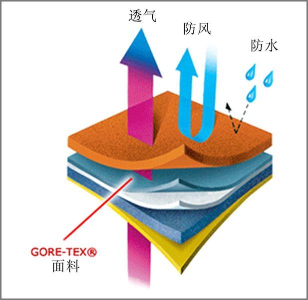 PTFE复合面料防水原理?