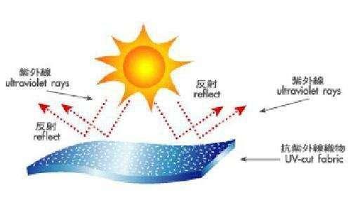 防紫外线纤维的开发与应用